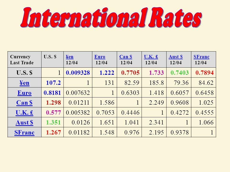 4 Foreign Exchange Market