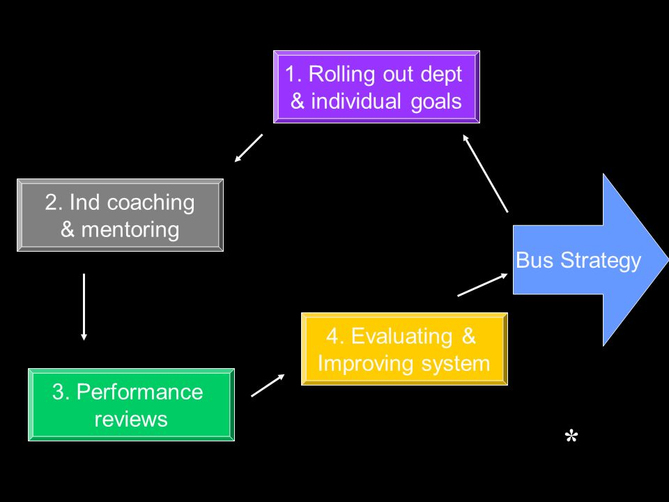 Bus Strategy 1. Rolling out dept & individual goals 2.