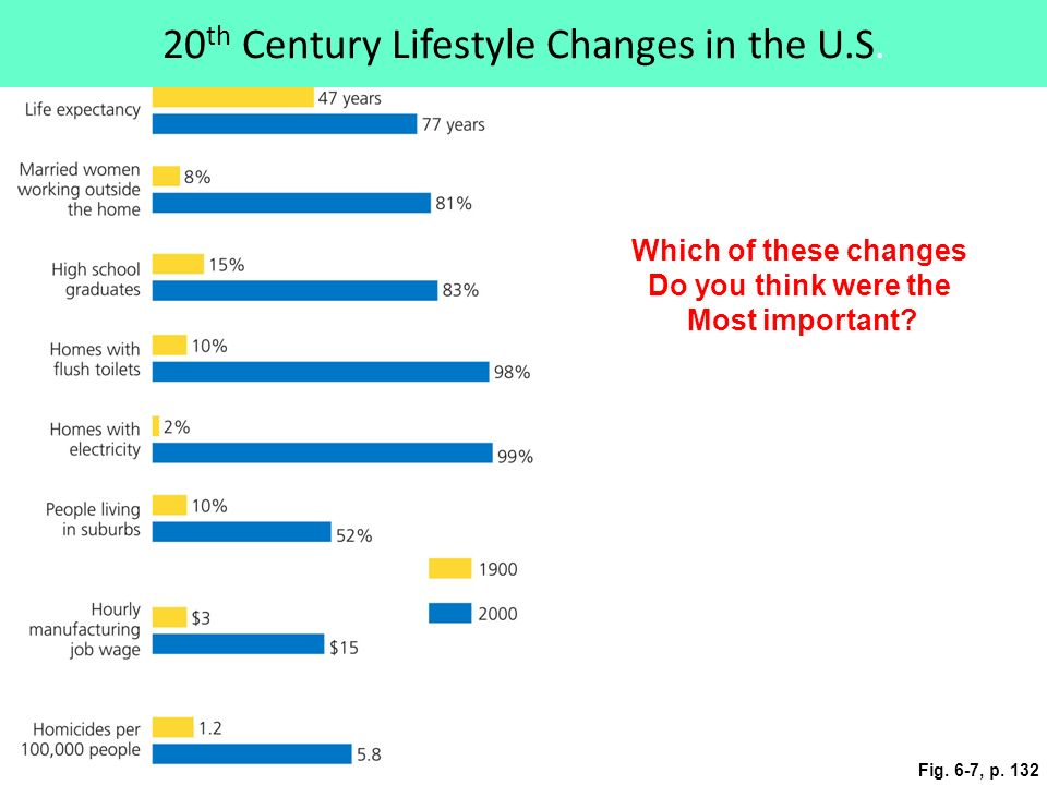 Fig. 6-7, p th Century Lifestyle Changes in the U.S.