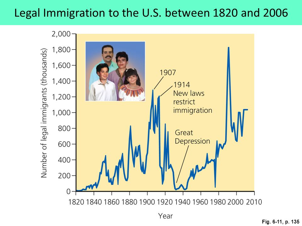 Fig. 6-11, p. 135 Legal Immigration to the U.S. between 1820 and 2006