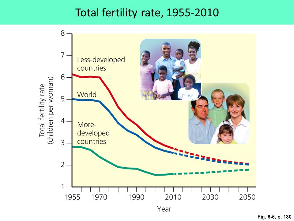Total fertility rate, Fig. 6-5, p. 130