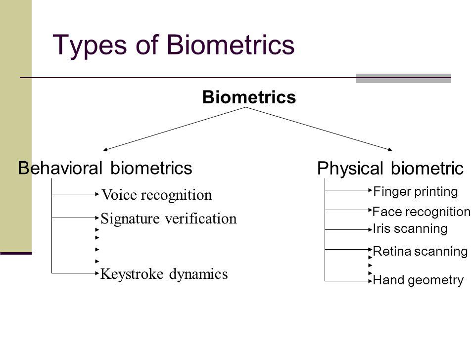 6 Types Of Biometrics Behavioral Physical Biometric Voice Recognition Signature Verification Keystroke Dynamics Finger Printing Face