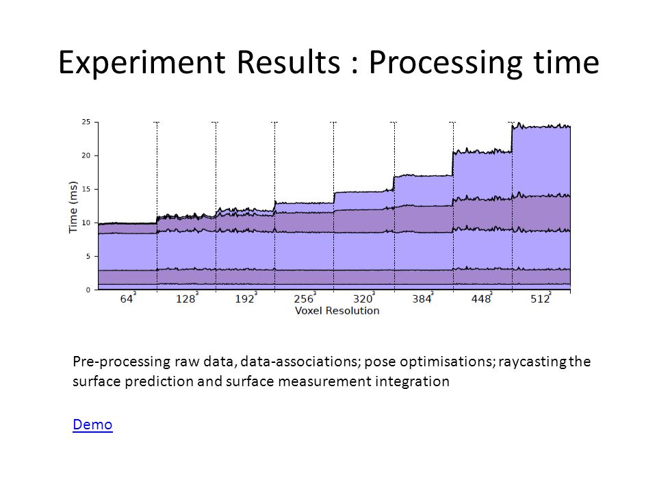 Experiment Results : Processing time Pre-processing raw data, data-associations; pose optimisations; raycasting the surface prediction and surface measurement integration Demo