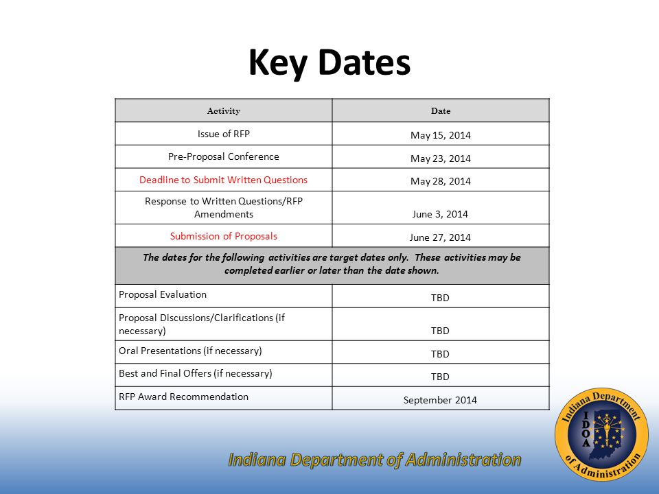 Key Dates ActivityDate Issue of RFP May 15, 2014 Pre-Proposal Conference May 23, 2014 Deadline to Submit Written Questions May 28, 2014 Response to Written Questions/RFP AmendmentsJune 3, 2014 Submission of Proposals June 27, 2014 The dates for the following activities are target dates only.