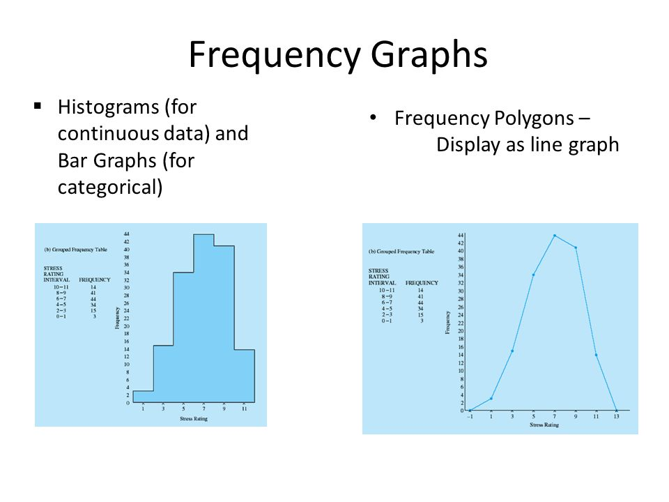 Frequency Graphs  Histograms (for continuous data) and Bar Graphs (for categorical) Frequency Polygons – Display as line graph