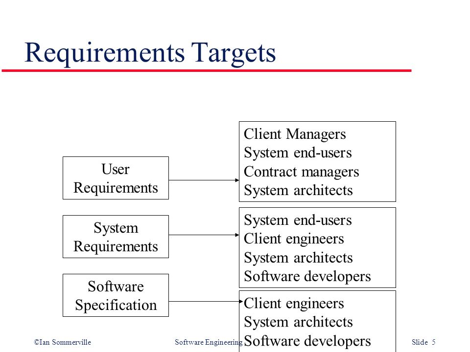 Ian Sommerville Software Engineering Slide Software Requirements L - User requirements