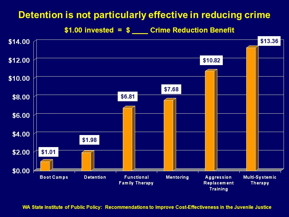 Detention is not particularly effective in reducing crime $1.00 invested = $ ____ Crime Reduction Benefit $1.01 $1.98 $6.81 $7.68 $10.82 $13.36 WA State Institute of Public Policy: Recommendations to Improve Cost-Effectiveness in the Juvenile Justice