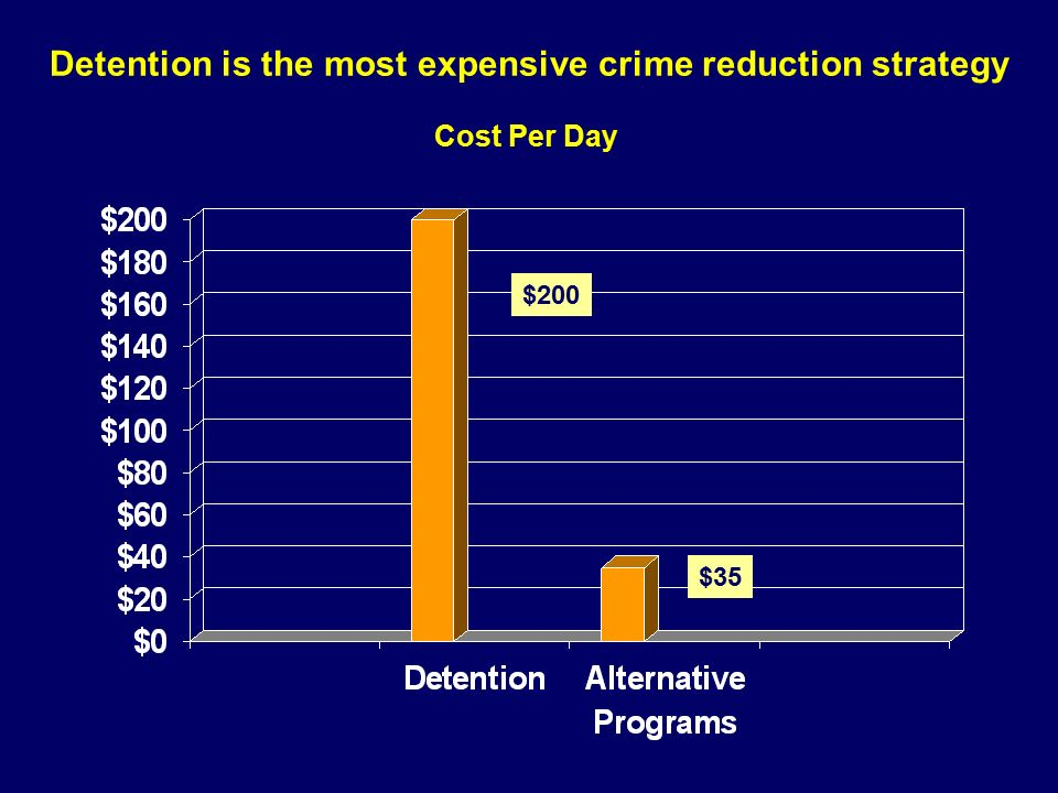 Detention is the most expensive crime reduction strategy $200 $35 Cost Per Day