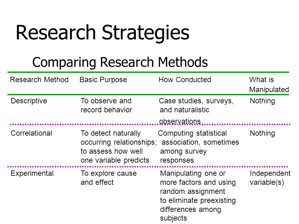 Research Strategies Comparing Research Methods Research Method Basic Purpose How Conducted What is Manipulated Descriptive To observe and Case studies, surveys, Nothing record behavior and naturalistic observations Correlational To detect naturally Computing statisticalNothing occurring relationships; association, sometimes to assess how wellamong survey one variable predictsresponses Experimental To explore causeManipulating one orIndependent and effectmore factors and usingvariable(s) random assignment to eliminate preexisting differences among subjects