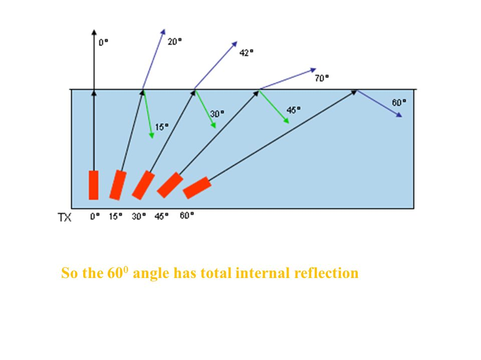 So the 60 0 angle has total internal reflection