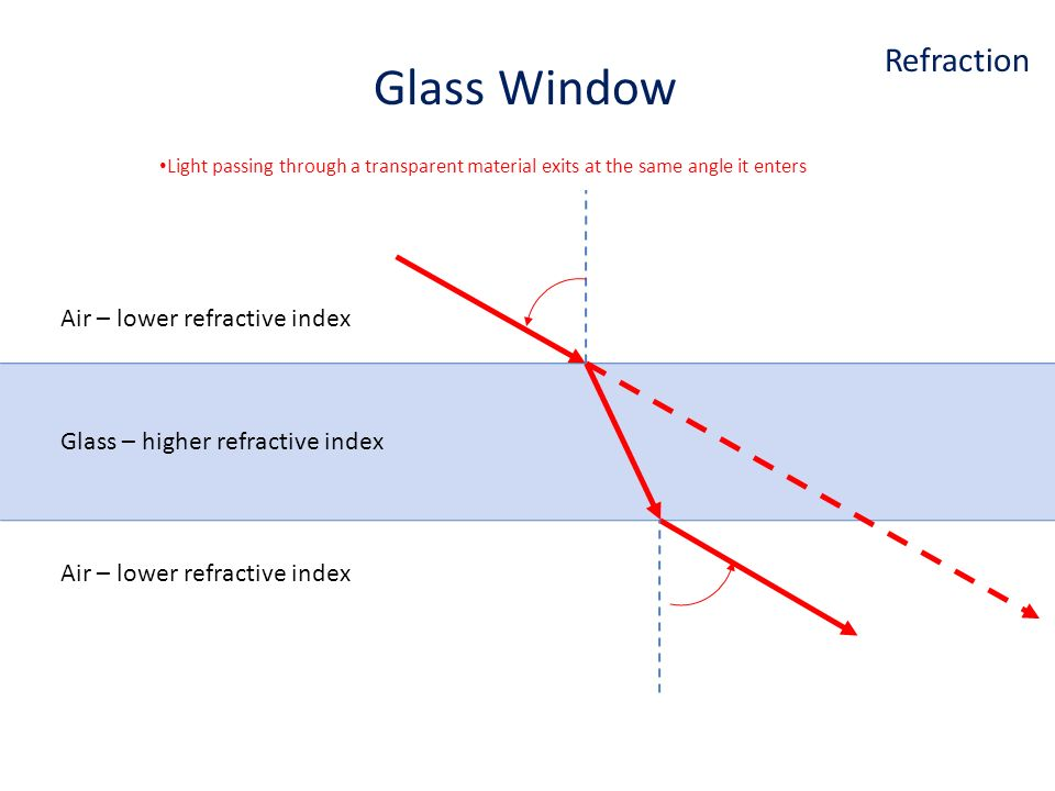 Air – lower refractive index Glass – higher refractive index Glass Window Air – lower refractive index Refraction Light passing through a transparent material exits at the same angle it enters