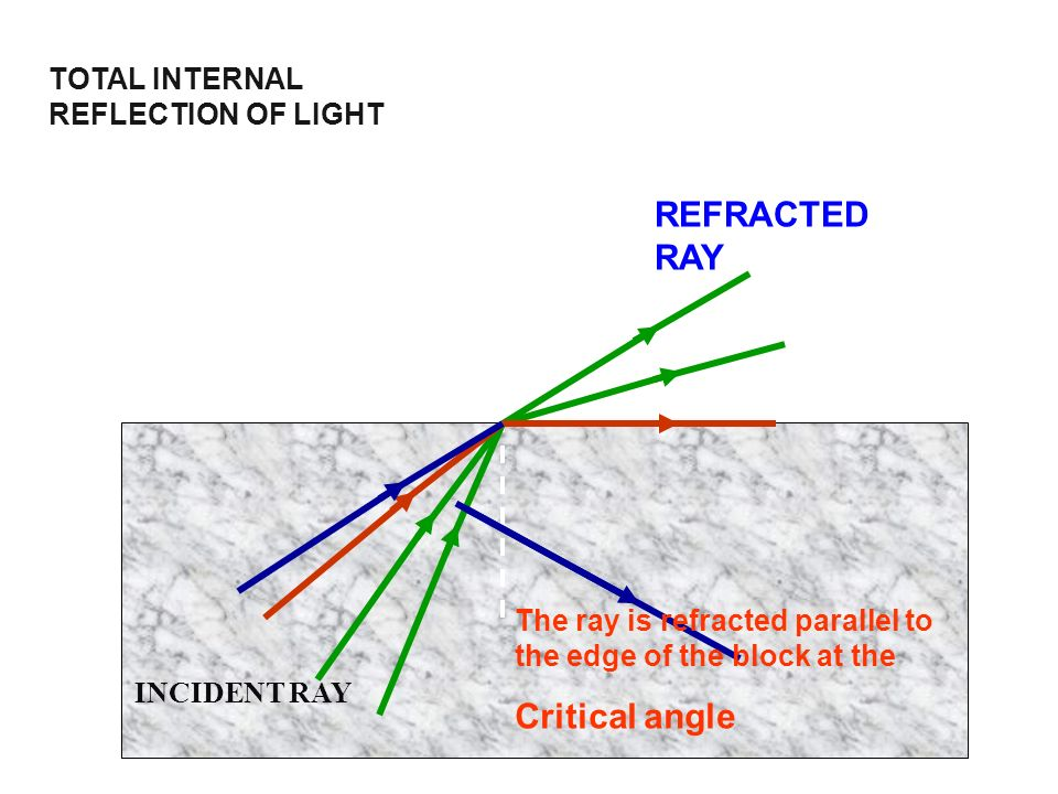 TOTAL INTERNAL REFLECTION OF LIGHT N INCIDENT RAY REFRACTED RAY The ray is refracted parallel to the edge of the block at the Critical angle