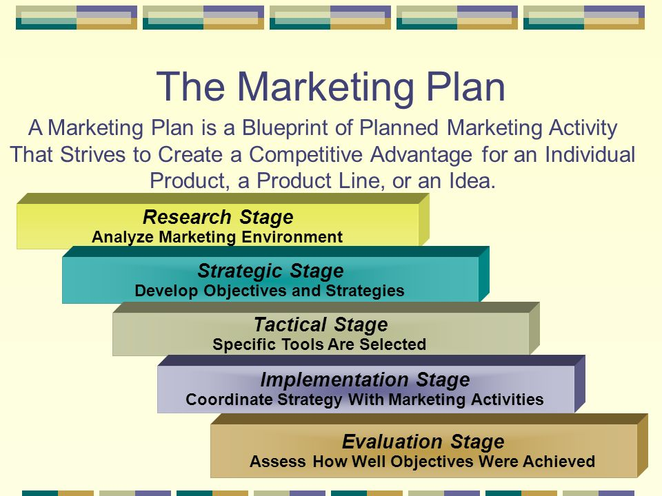 3 Research Stage Analyze Marketing Environment Strategic Stage Develop Objectives and Strategies Tactical Stage Specific Tools Are Selected Implementation Stage Coordinate Strategy With Marketing Activities Evaluation Stage Assess How Well Objectives Were Achieved The Marketing Plan A Marketing Plan is a Blueprint of Planned Marketing Activity That Strives to Create a Competitive Advantage for an Individual Product, a Product Line, or an Idea.