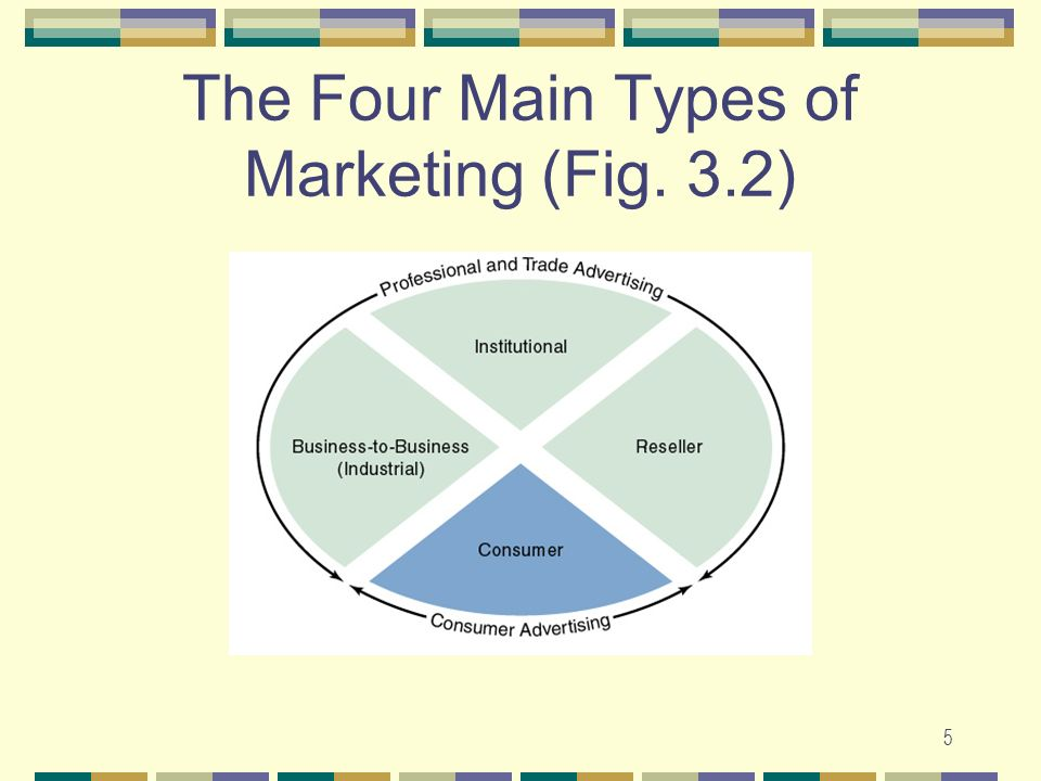 5 The Four Main Types of Marketing (Fig. 3.2)