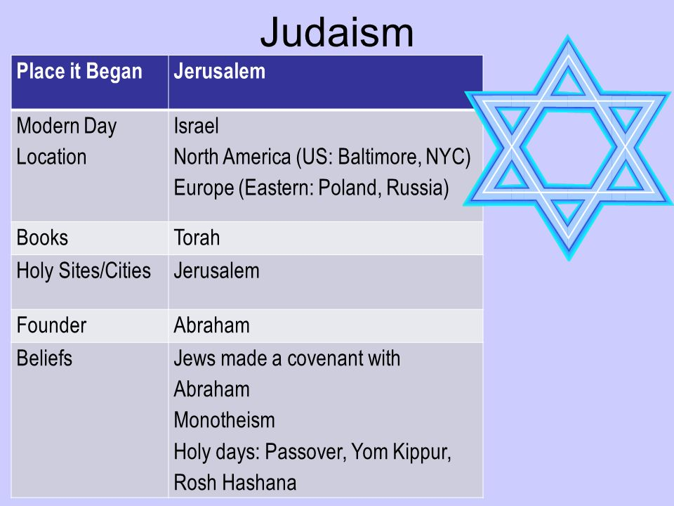 Judaism Place it BeganJerusalem Modern Day Location Israel North America (US: Baltimore, NYC) Europe (Eastern: Poland, Russia) BooksTorah Holy Sites/CitiesJerusalem FounderAbraham BeliefsJews made a covenant with Abraham Monotheism Holy days: Passover, Yom Kippur, Rosh Hashana