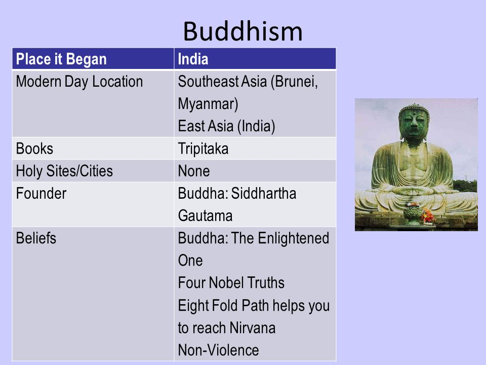 Buddhism Place it BeganIndia Modern Day Location Southeast Asia (Brunei, Myanmar) East Asia (India) BooksTripitaka Holy Sites/CitiesNone Founder Buddha: Siddhartha Gautama BeliefsBuddha: The Enlightened One Four Nobel Truths Eight Fold Path helps you to reach Nirvana Non-Violence