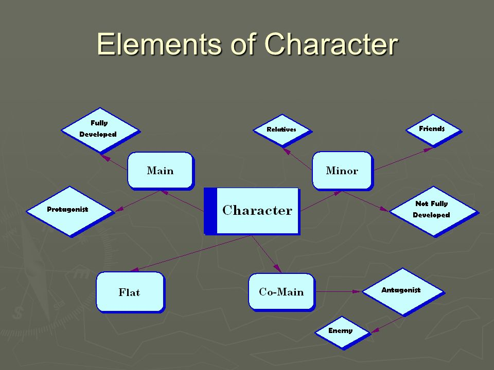Elements of a Setting