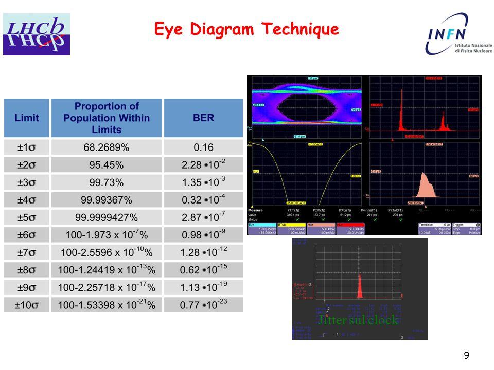 1 l0 calorimeter trigger lhcb bologna csn1 assisi 22904 u 9 9 eye diagram technique oscilloscopio lecroy sda5000 jitter sul clock ccuart Gallery