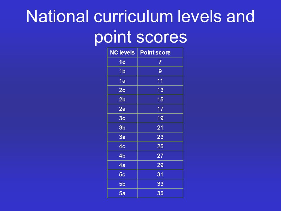 National curriculum levels and point scores NC levelsPoint score 1c7 1b9 1a11 2c13 2b15 2a17 3c19 3b21 3a23 4c25 4b27 4a29 5c31 5b33 5a35