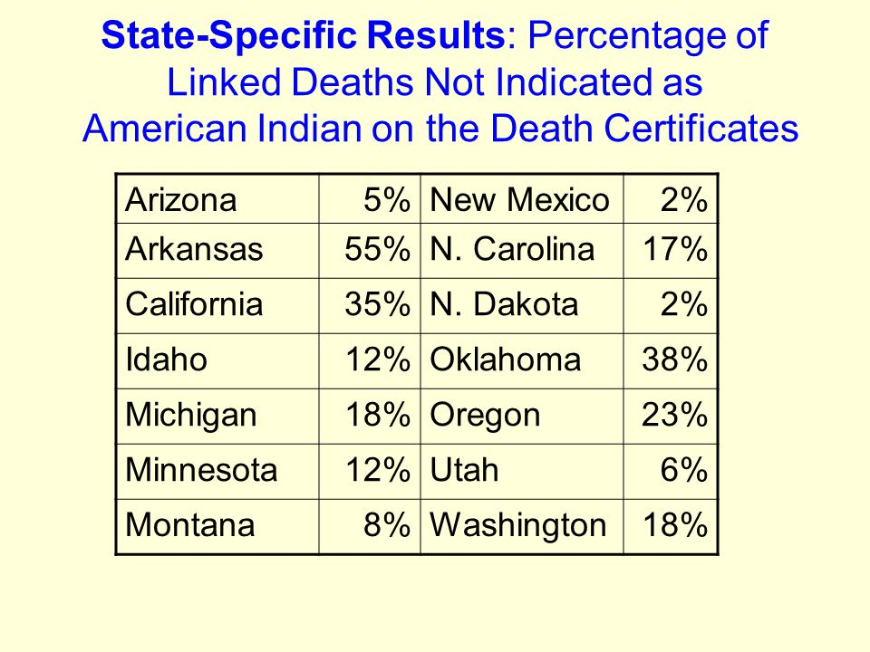 Multi State Results Of Linking Death Certificates To Indian Health