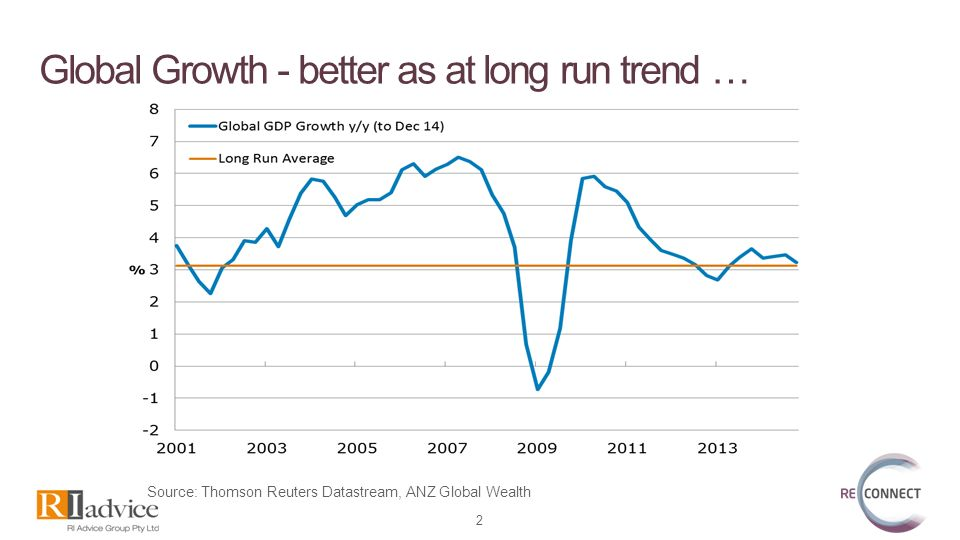 Economic Update Mark Rider, Head of Investment Strategy  - ppt download
