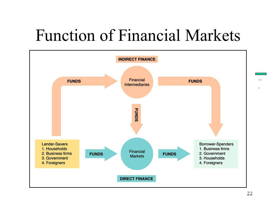 22 Function of Financial Markets...