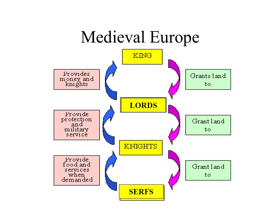 Medieval Europe Lords Serfs Feudalism Feudalism Is The Name Given