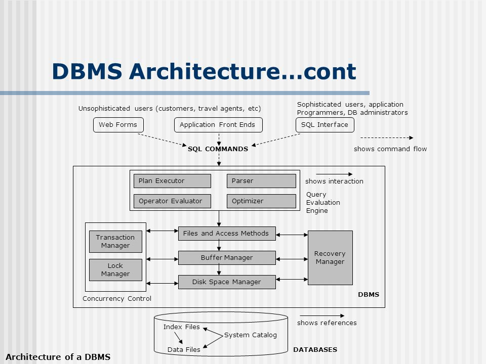 Dbms architecture what is a database definition a database is a 14 dbms thecheapjerseys Image collections