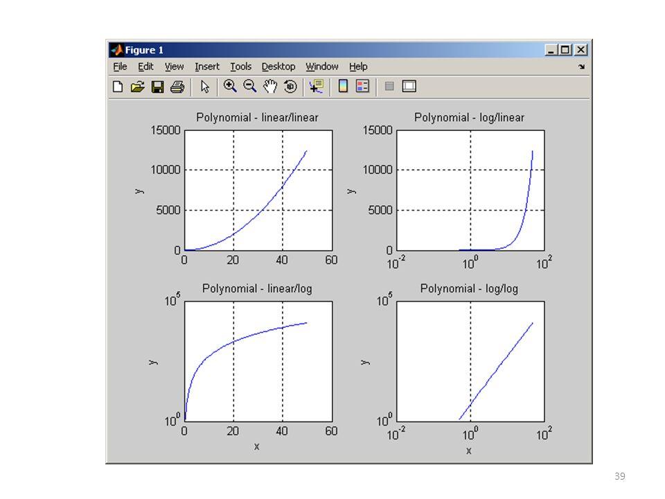 Polar Bar Chart Matlab