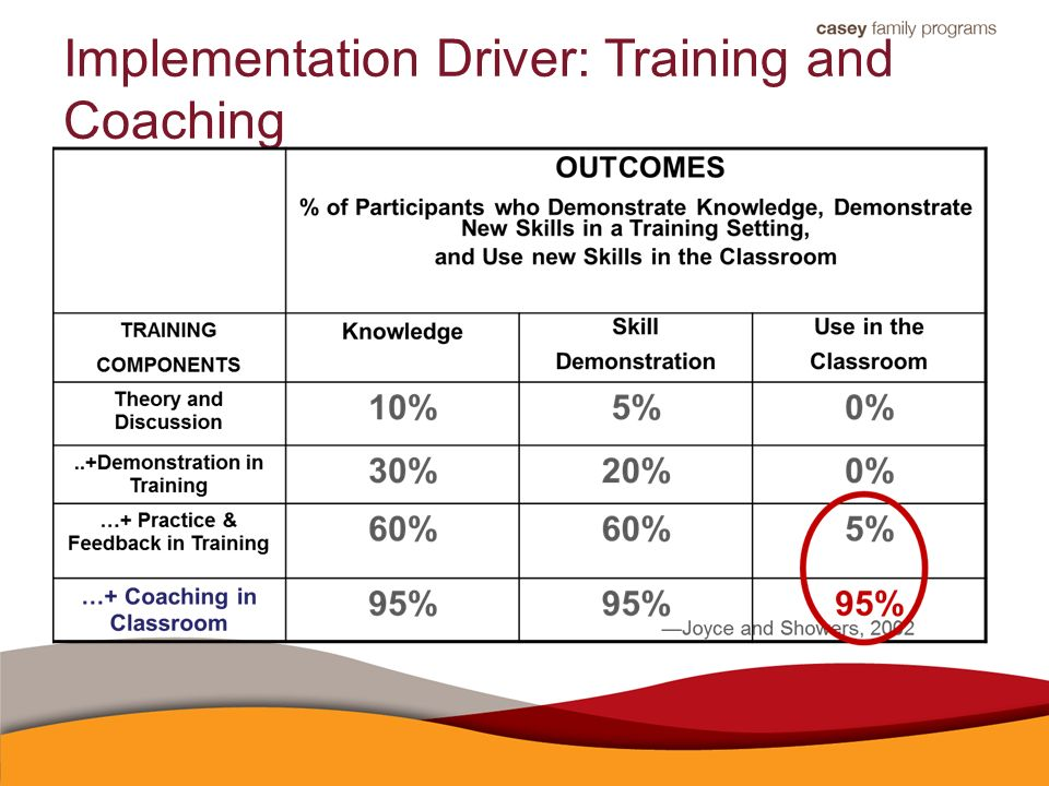 Implementation Driver: Training and Coaching