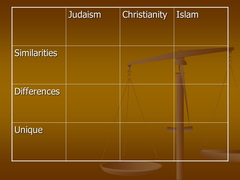 JudaismChristianityIslam Similarities Differences Unique