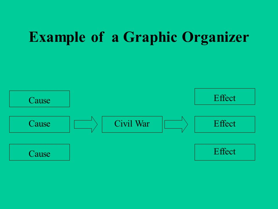 Example of a Graphic Organizer Civil War Cause Effect