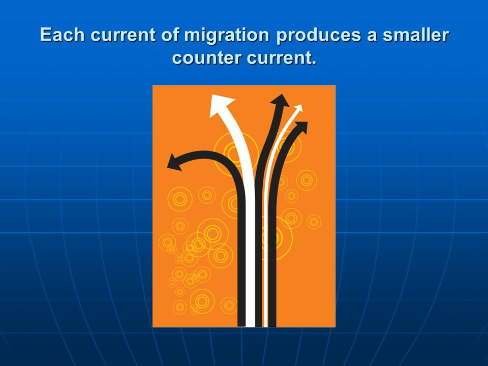Each current of migration produces a smaller counter current.