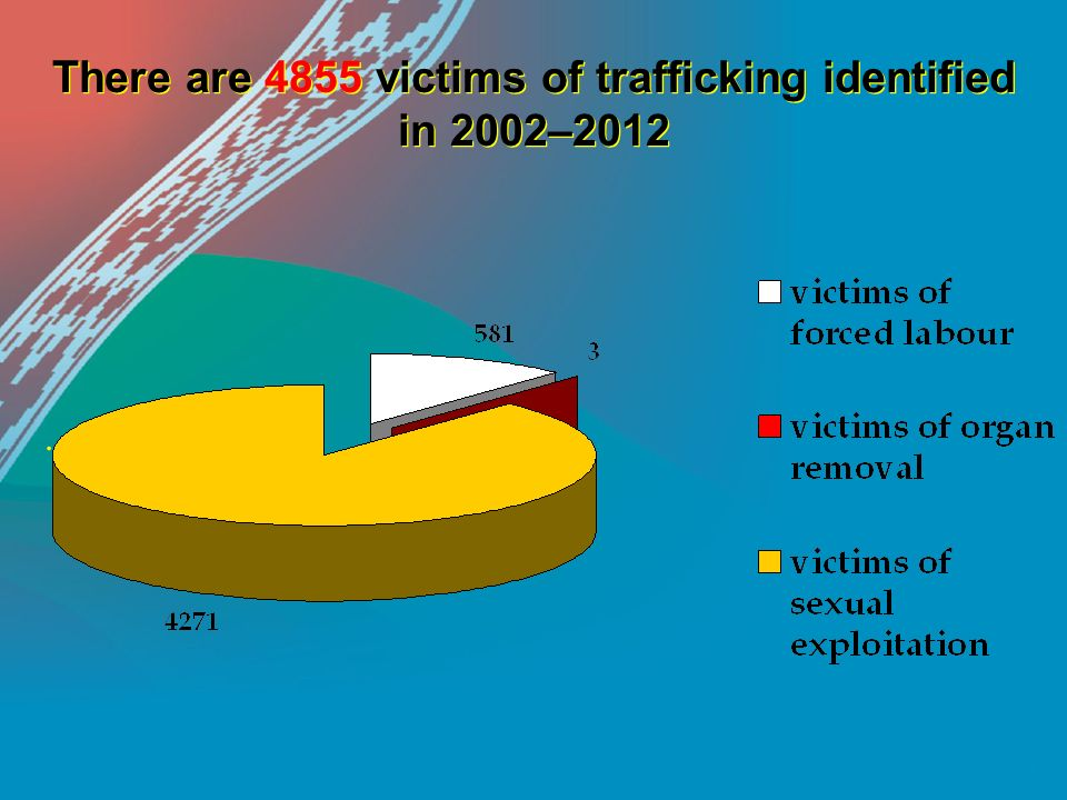 There are 4855 victims of trafficking identified in 2002–2012.
