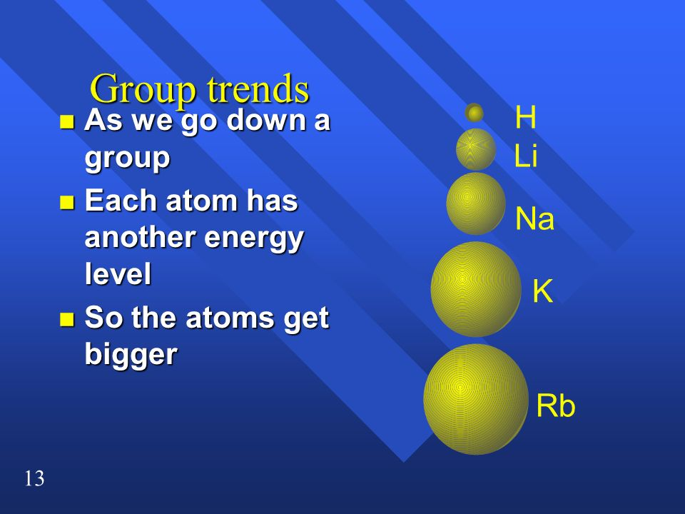 13 Group trends n As we go down a group n Each atom has another energy level n So the atoms get bigger H Li Na K Rb