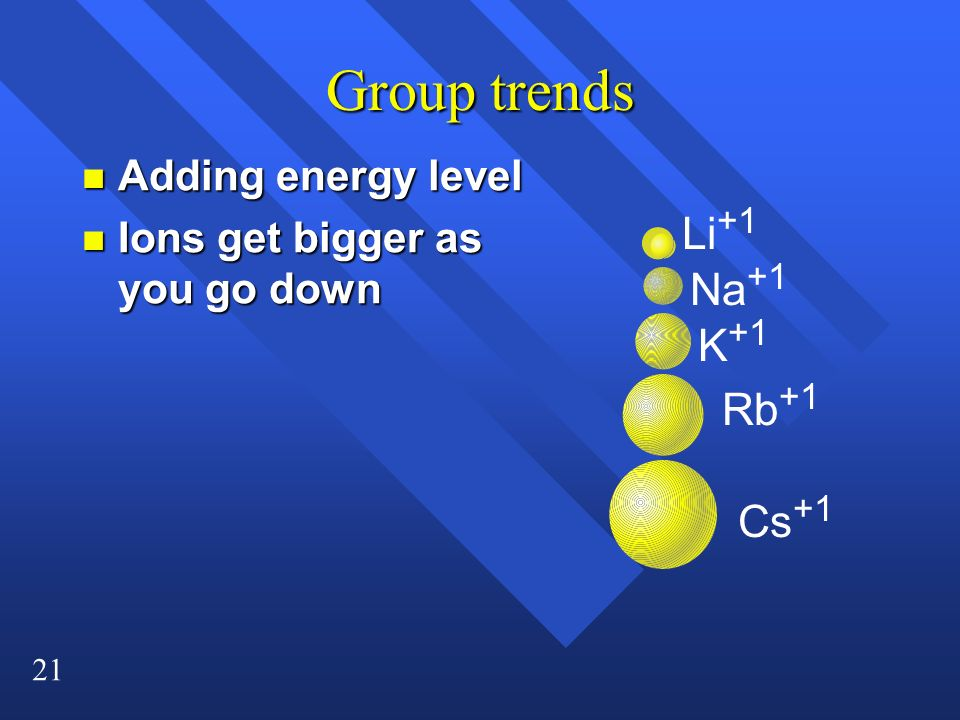 21 Group trends n Adding energy level n Ions get bigger as you go down Li +1 Na +1 K +1 Rb +1 Cs +1