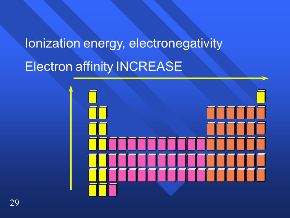 29 Ionization energy, electronegativity Electron affinity INCREASE