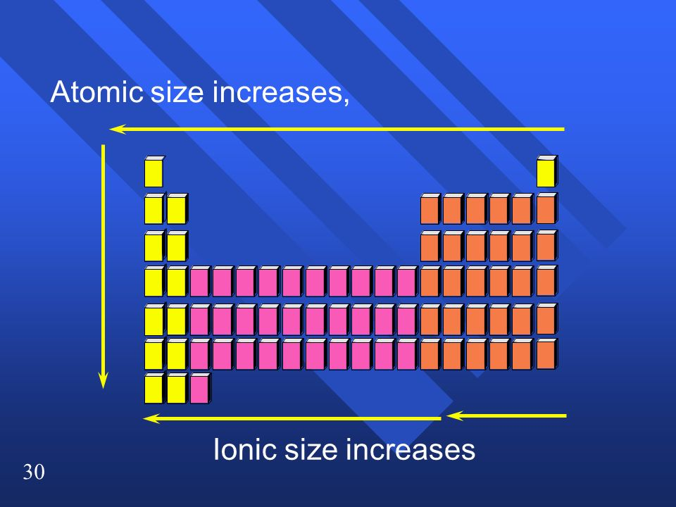 30 Atomic size increases, Ionic size increases