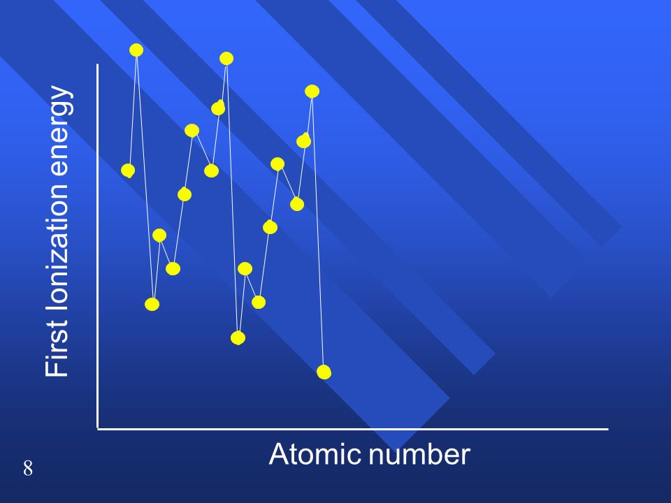 8 First Ionization energy Atomic number
