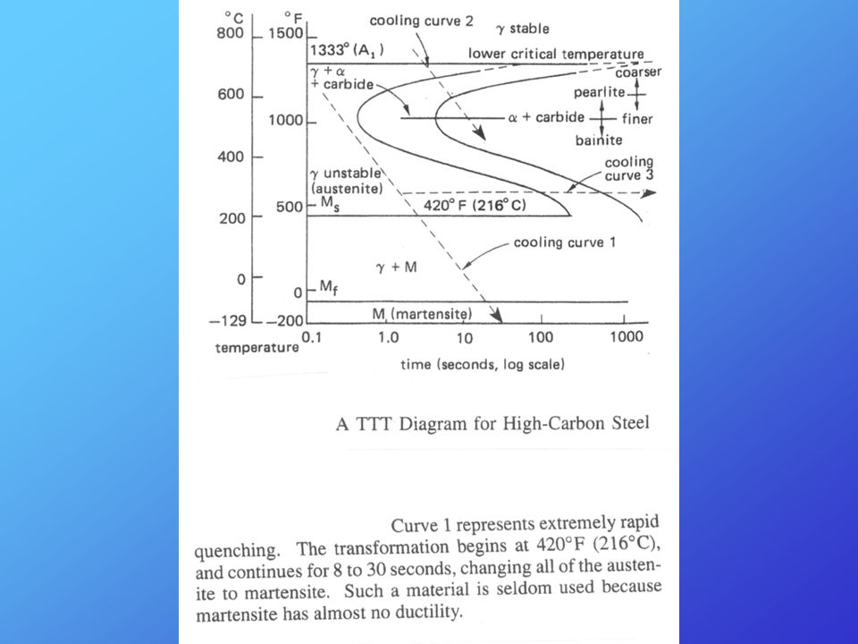 Alloys phase diagrams ppt video online download 40 ccuart Choice Image