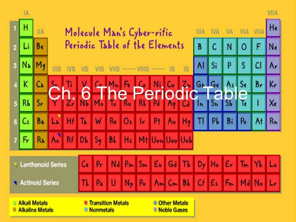 Ch 6 the periodic table mendeleevs periodic table elements in the 2 ch 6 the periodic table urtaz Choice Image