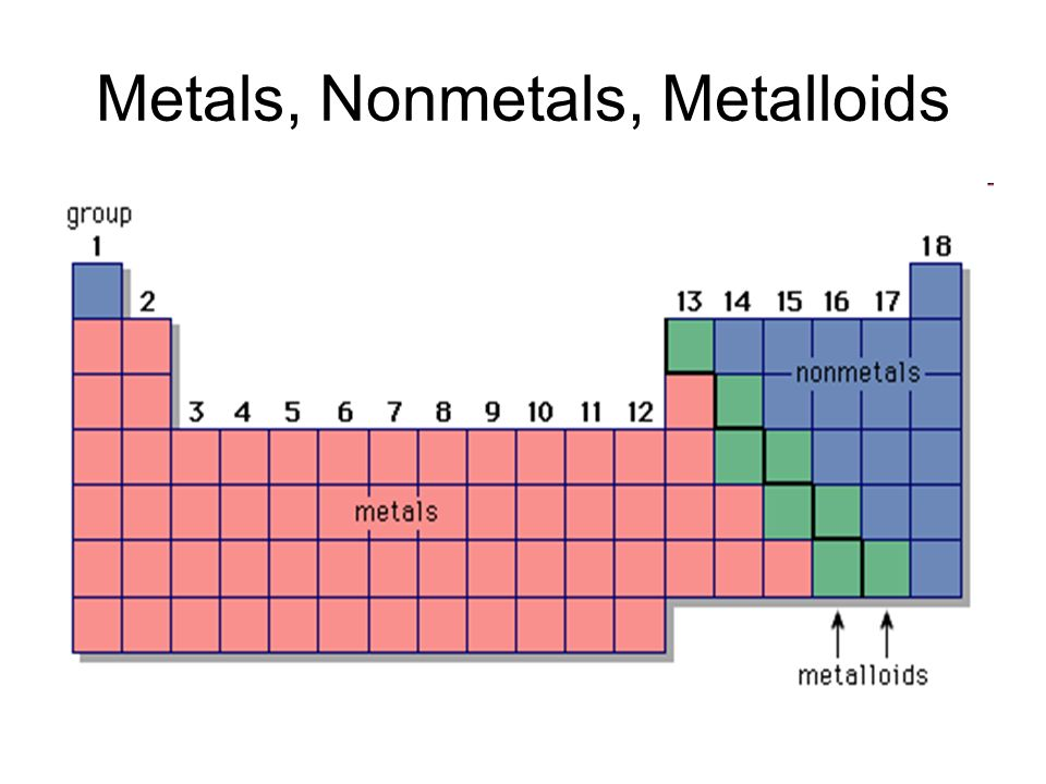 Periodic Law States: When elements are arranged by increasing atomic number, there is a periodic repetition of their physical and chemical properties
