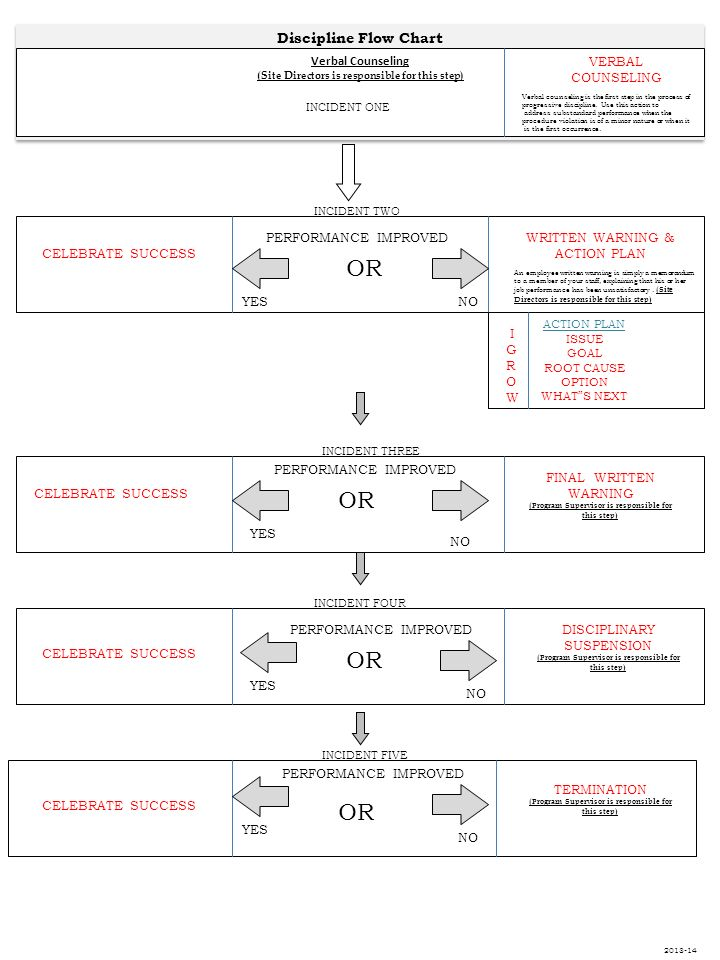 Discipline Flow Chart Verbal Counseling Site Directors Is