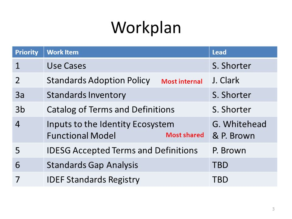 Workplan PriorityWork ItemLead 1Use CasesS. Shorter 2Standards Adoption PolicyJ.