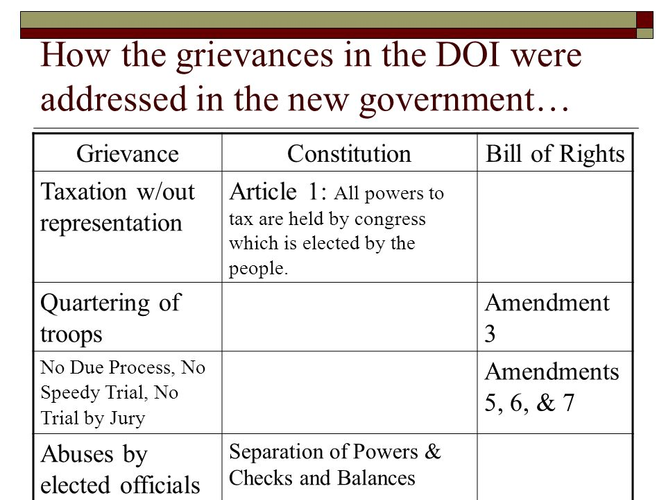 How the grievances in the DOI were addressed in the new government… GrievanceConstitutionBill of Rights Taxation w/out representation Article 1: All powers to tax are held by congress which is elected by the people.