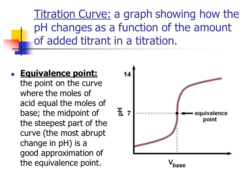 Titration Curve: a graph showing how the pH changes as a function of the amount of added titrant in a titration.