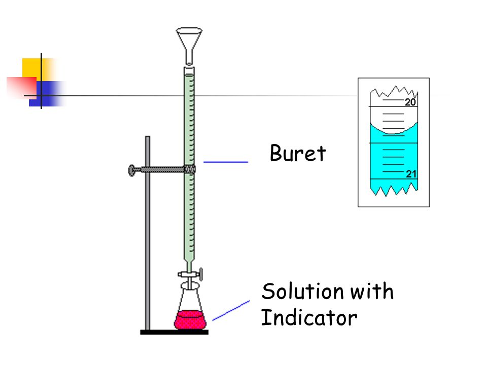 Acid Base Titration A very accurate method to measure concentration.