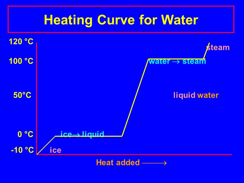 heating and cooling curve of water Below is a cooling curve that shows the process of going from gas to liquid, and then back to ice cube notice that this curve also contains five stages: (1) gas, (2) condensation, (3) liquid, (4) freezing, (5) solid.