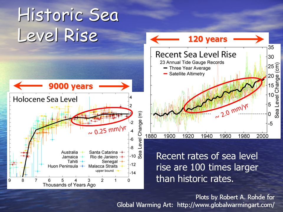 Historic Sea Level Rise Plots by Robert A.
