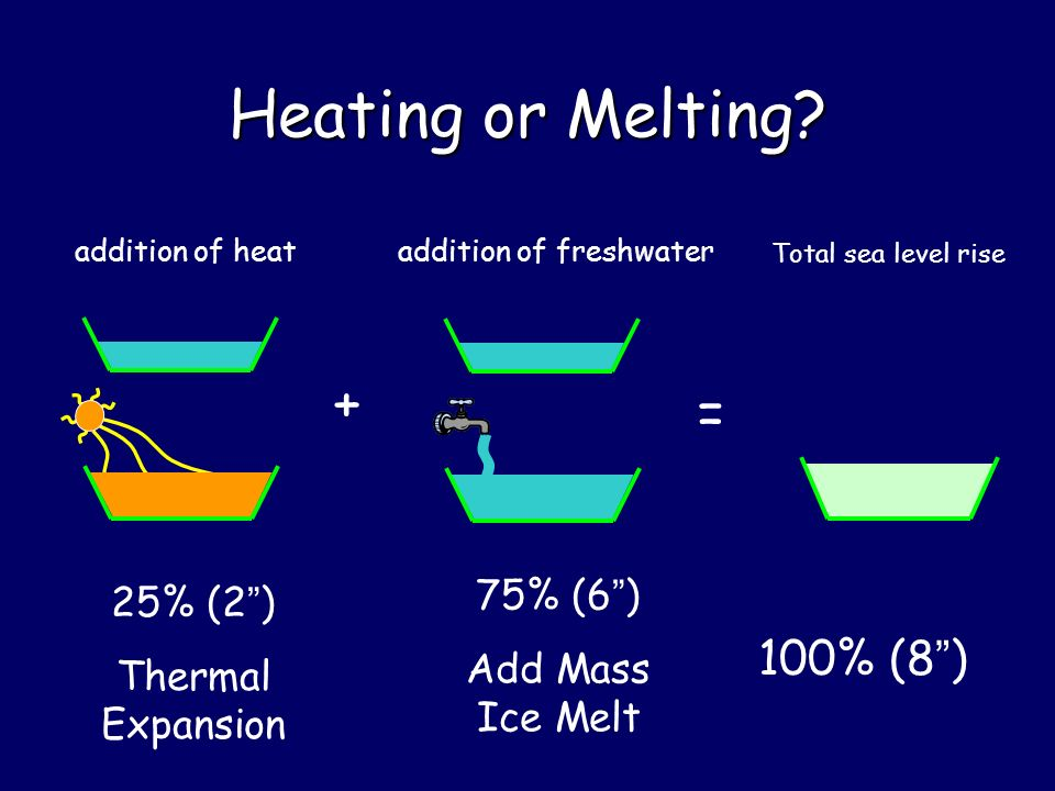 Heating or Melting.